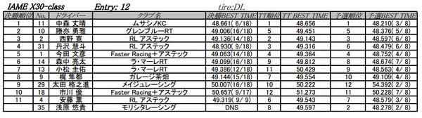 APG CUP2012第6戦結果