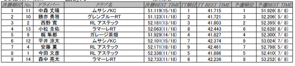 2012 APG CUP 第1戦 IAME X30-class 結果